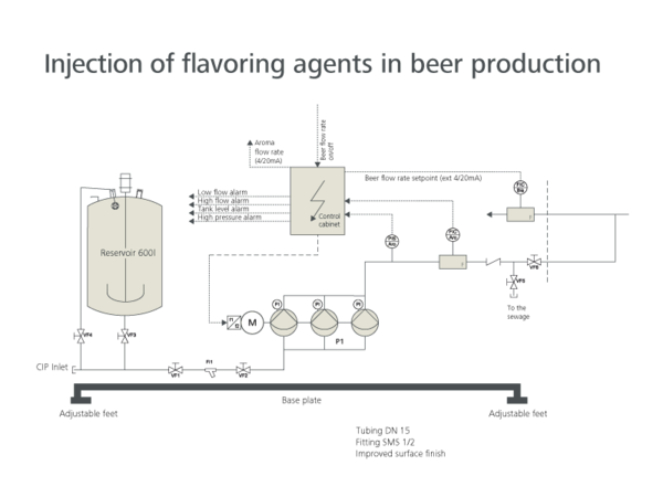 Injection of flavoring agents, scheme